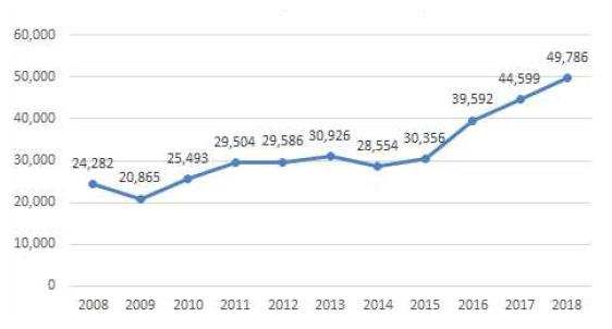 국내 해외 투자 현황 통계 (해외수출입은행 해외직접투자 통계 데이터 재구성)