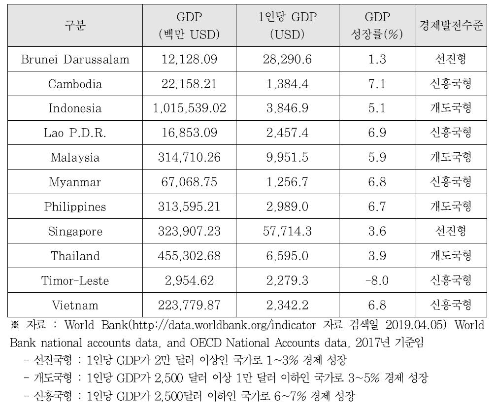 시장 성장성 관련된 지수 데이터(2017년 기준)