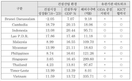 시장진출 잠새력 관련된 지수 데이터