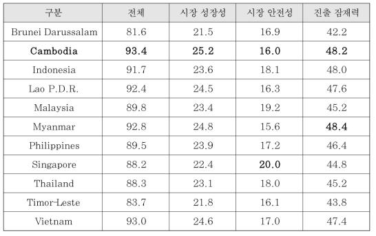 동남아시아 지역 해외진출 유망 국가 선정 평가 결과