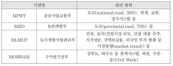 캄보디아 건설프로젝트 관련 주요 정부기관
