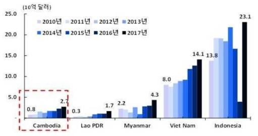 주요 ASEAN 국가에 대한 FDI 규모(캄보디아 대사관 자료, 2018.12 인용) 자료 : ASIAN Data base