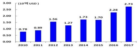캄보디아에 대한 FDI 추이 자료 : ASIAN Data base