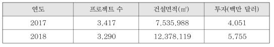 2017~2018 캄보디아 건설현황(MLMUP 자료 재구성)