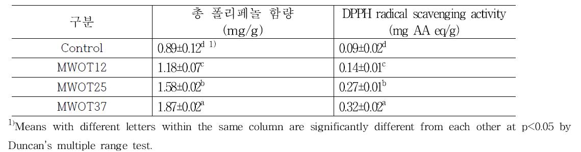 고소애 함량에 따른 고소애오트밀의 총폴리페놀함량 및 항산화능