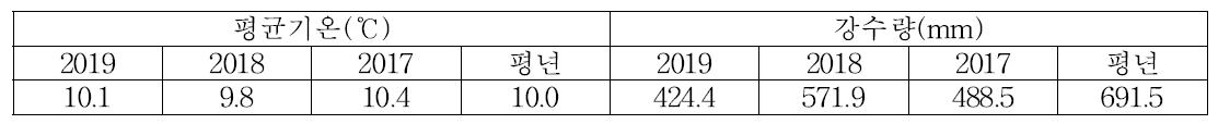완주 기상환경(2017∼2019)