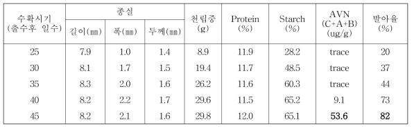 수확시기별 종실의 형태적 이화학적 특성변화