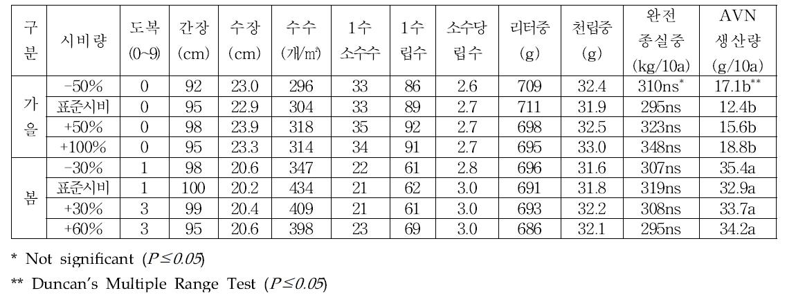 시비량별 생육, 수량구성요소 및 수량