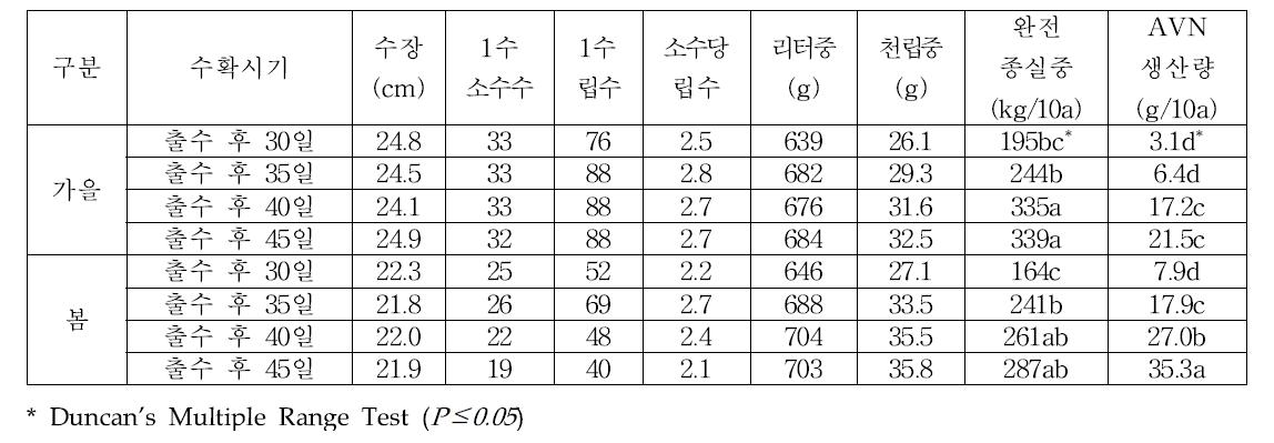 수확시기별 수량구성요소 및 수량