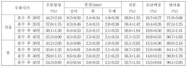 수확시기별 종실의 이화학적 특성 및 발아율