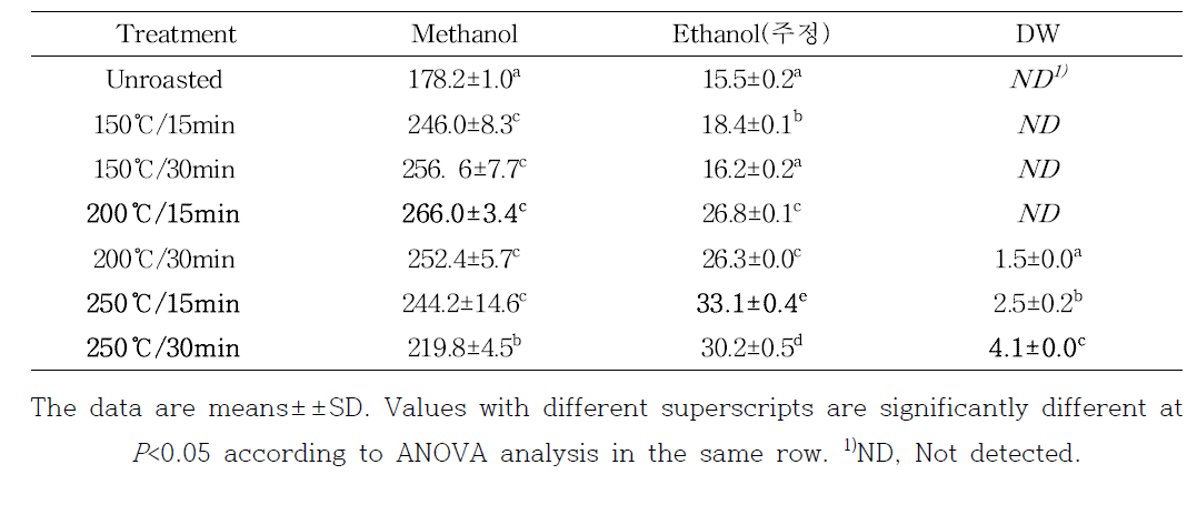 Avenanthramide contents in roasted oat extracts (μg/g of extract)