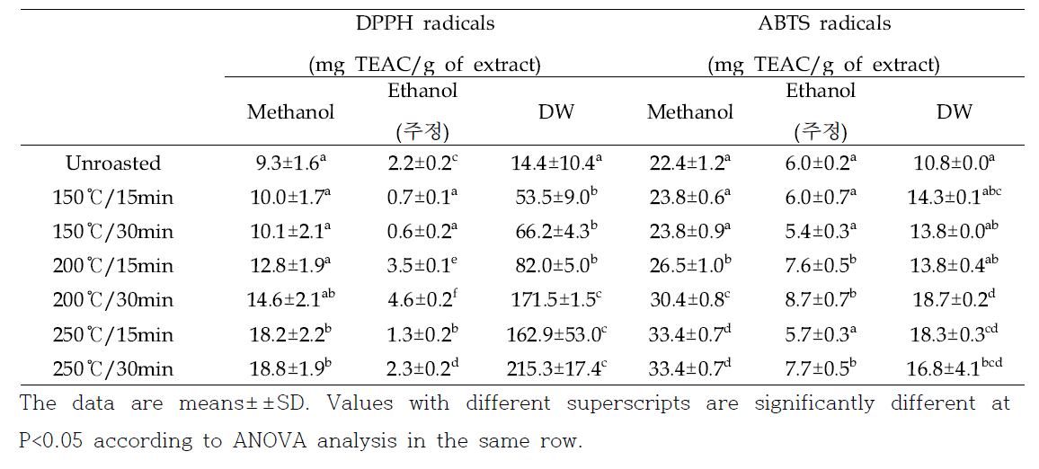 Radical scavenging effect of roasted oat extracts