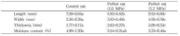 Characteristics of puffed oat