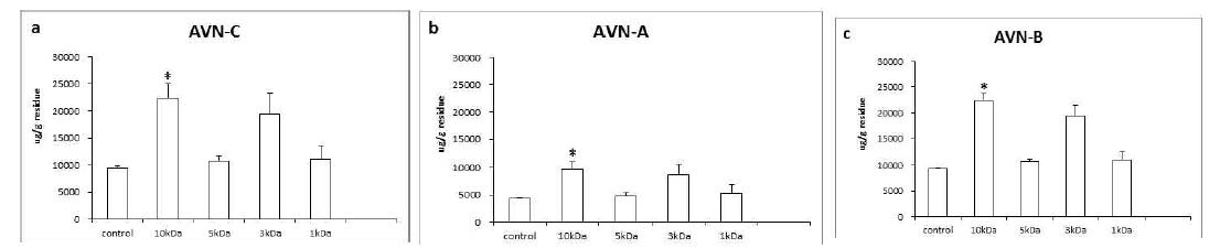 막분리에 따른 AVN-C(a), Avn-A(b), Avn-B(c) 함량 변화 paired t-test; P < 0.005