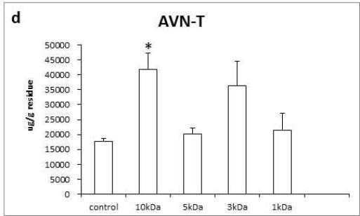 막분리에 따른 AVN-T(d), AVN-총함량(d) 변화 paired t-test; P < 0.005
