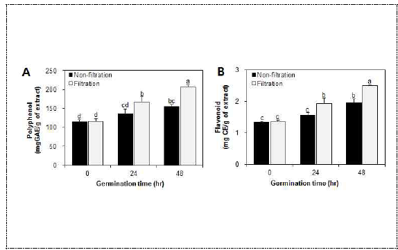 발아 및 막여과 추출물의 폴리페놀 함량 증가