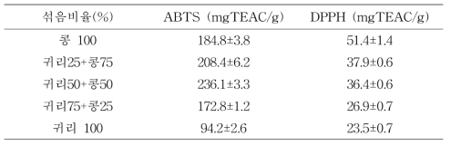 Antioxidant activities of blending mixture extracts from oat and soybean