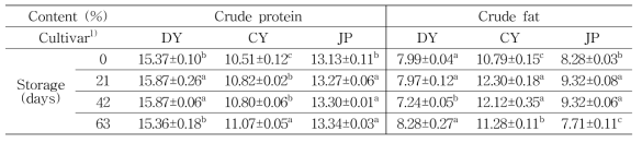 Contents of crude protein and fat according to oat cultivars and storage duration