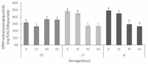 Scavenging activity of methanolic extracts from three oat cultivars on DPPH radical. 1)DY, Daeyang; CY, Choyang; JP, Jopung. 2)Different letters indicate a statistically significant(p<0.05) difference among storage period in same cultivar
