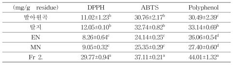 분획물별 항산화 활성 및 폴리페놀 함량