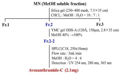 귀리 MeOH 가용성 분획으로부터 avenanthramide C의 분리 정제 과정