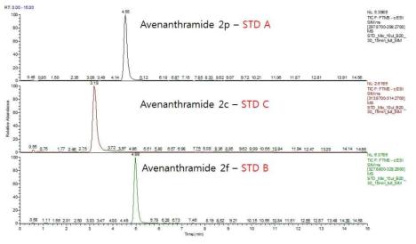 AVN A, B, C 표준품의 SIM scan 결과