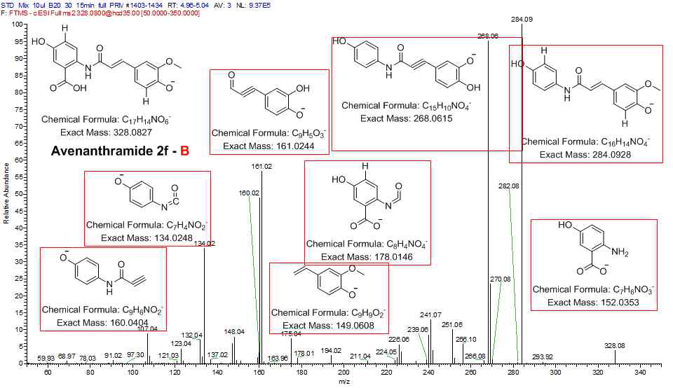 AVN B 표준품의 product ion 및 각 해당 ion의 예상 구조