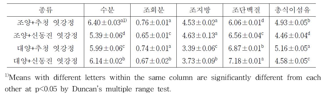 품종별 귀리엿강정 일반성분 분석 (g/100g)