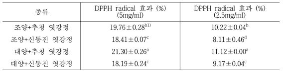 품종별 귀리엿강정의 DPPH radical 효과