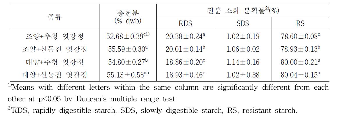 품종별 귀리엿강정의 총전분 및 소화율 측정