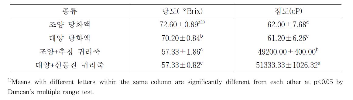 품종별 귀리당화액 및 귀리죽 당도 및 점도 측정