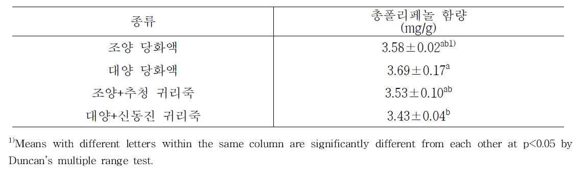 품종별 귀리당화액 및 귀리죽의 총폴리페놀 함량 측정