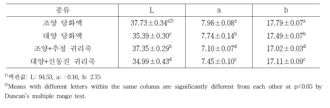 품종별 귀리당화액 및 귀리죽 색도 측정