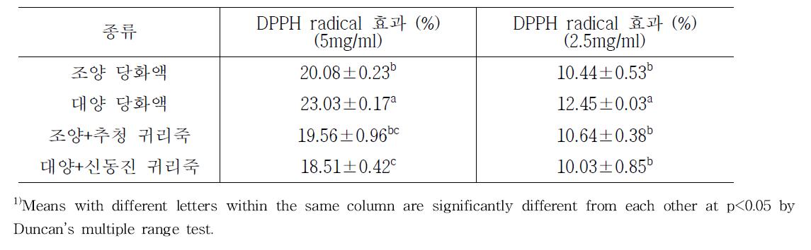 품종별 귀리당화액 및 귀리죽의 DPPH radical 효과