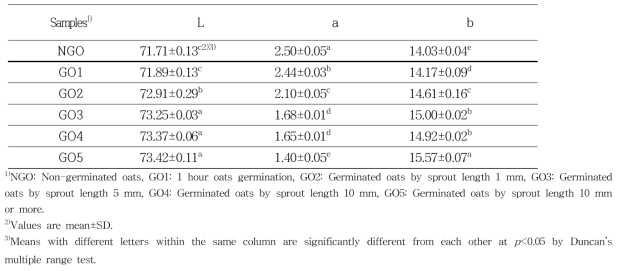 The color of germinated oats by sprout length