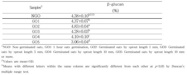 β-glucan contents of germinated oats by sprout length