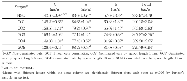 Avenanthramide contents of germinated oats by sprout length