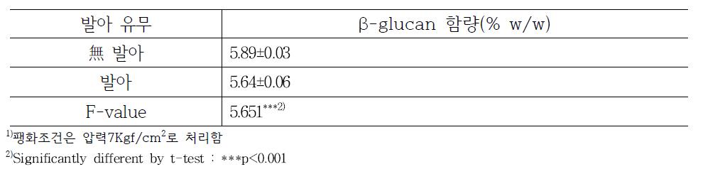 발아처리 유무에 따른 팽화귀리 β-glucan함량