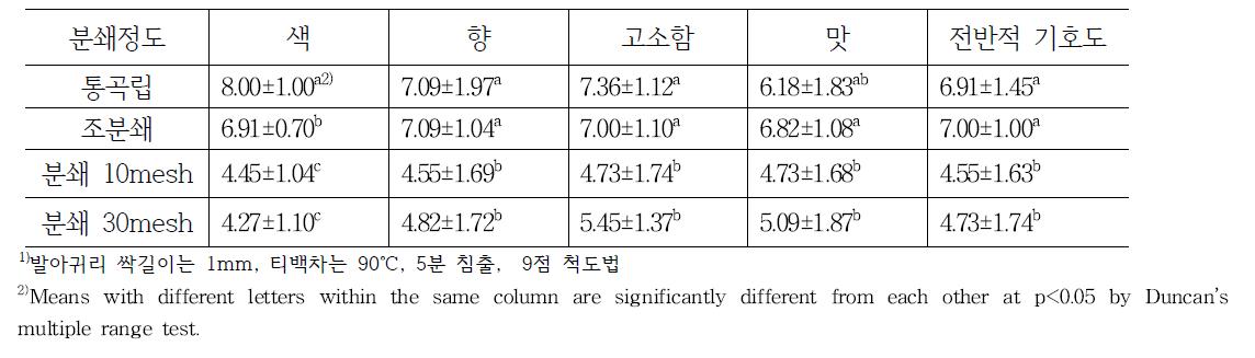 분쇄정도별 발아팽화귀리 티백차 관능검사