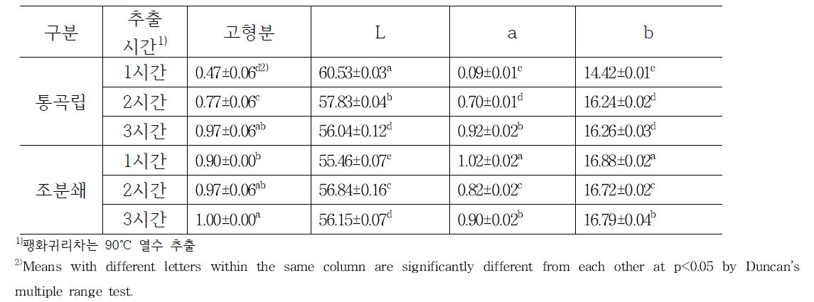 분쇄유무 및 추출시간별 팽화귀리차의 고형분(brix) 및 색도