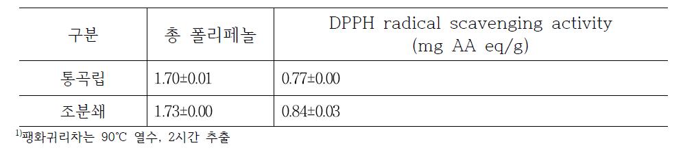 분쇄에 따른 팽화귀리차의 총폴리페놀 및 항산화능