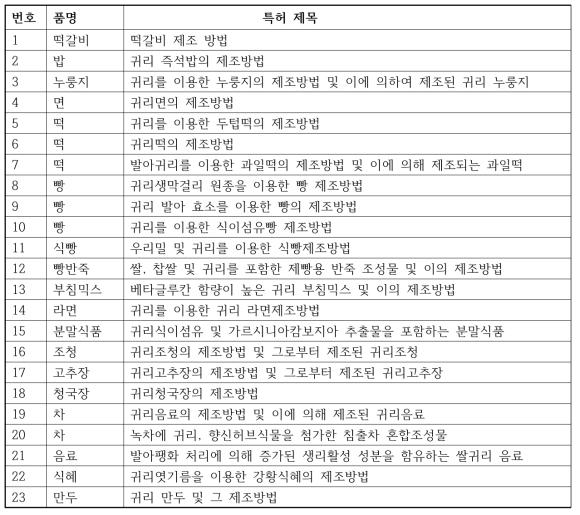 귀리 가공제품 개발 특허 목록