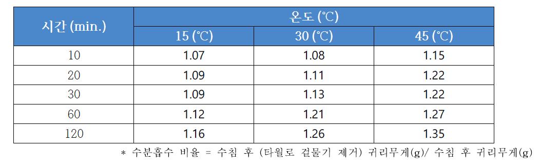 쌀귀리(대양)의 수침 온도와 시간에 따른 수분흡수 비율
