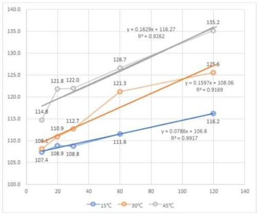 쌀귀리 수침 온도와 시간에 따른 수분흡수 비율(%)